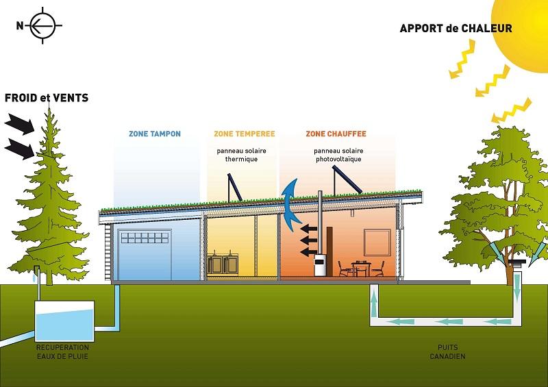 Les performances énergétiques de la maison bioclimatique