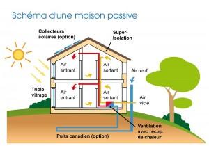 Maison passive et de basse consommation
